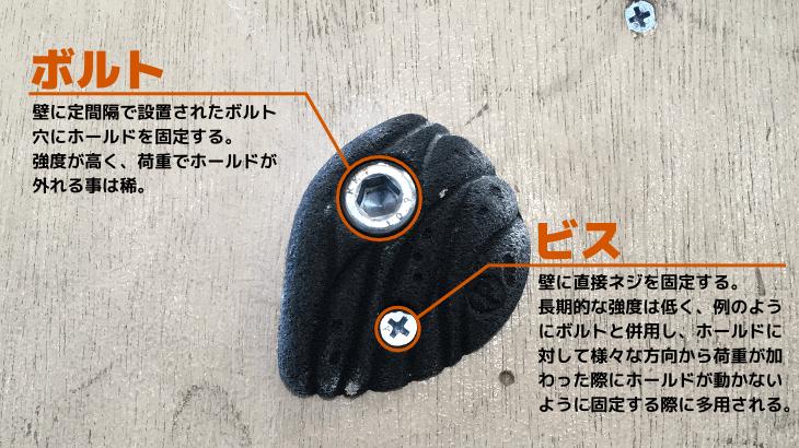 ボルト:壁に定間隔で設置されたボルト穴にホールドを固定する。強度が高く、荷重でホールドが外れる事は稀。 ビス:壁に直接ネジを固定する。長期的な強度は低く、例のようにボルトと併用し、ホールドに対して様々な方向から荷重が加わった際にホールドが動かないように固定する際に多用される。